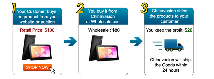 Chinavasion dropshipping